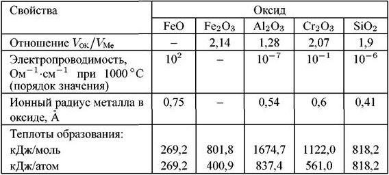 Свойства оксидов элементов, увеличивающих жаростойкость железа