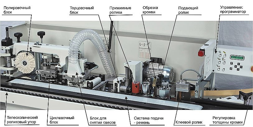 Рисунок 4. Конструкция кромкооблицовочного станка.