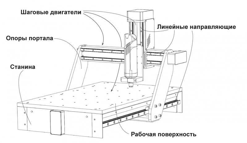 Комплектация оборудования