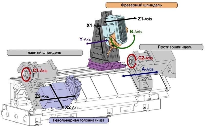 Модель многофункционального оборудования