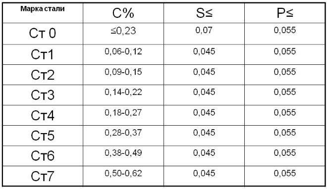 Химический состав углеродистых конструкционных сталей обыкновенного качества