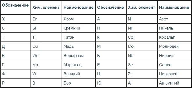 Список используемых легирующих добавок