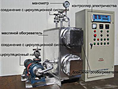 Комплексная система обогрева и вентиляции