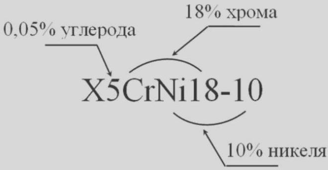 Пример маркировки легированной стали
