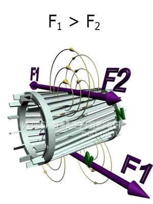 Моменты сил действующие на вращающийся ротор
