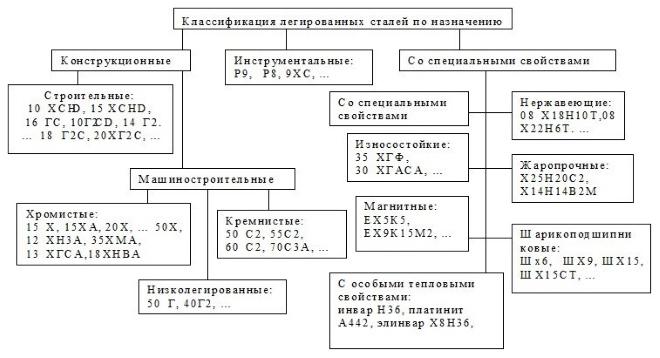 Классификация сталей по назначению