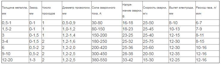 режимы сварки в защитных газах 1